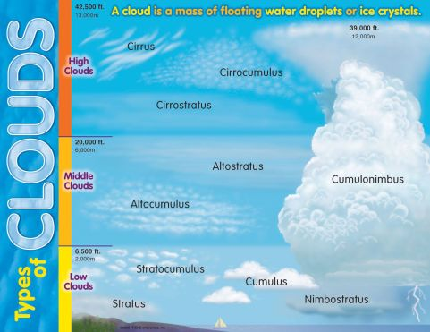 types of clouds nature journals iwannabealady.com